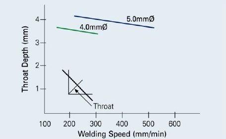 kobelco rb-26 соотношение между скоростью сварки и толщиной горловины при вертикальной сварке вниз RB-26 4 mm и 5 mm